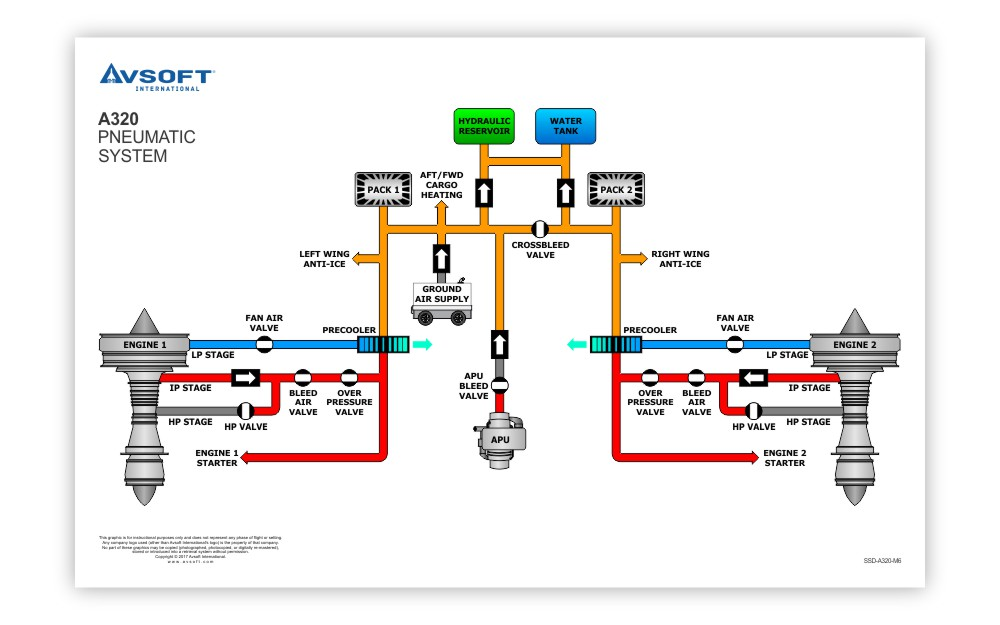 A320 System Diagrams Poster