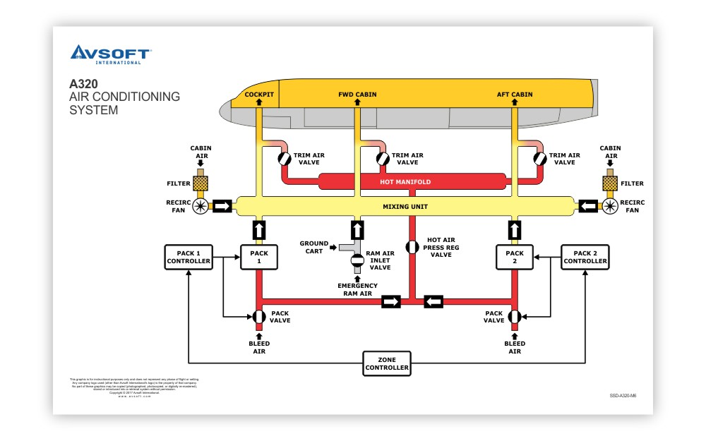 A320 System Diagrams Poster | Airbus A320 Systems Diagrams ... on