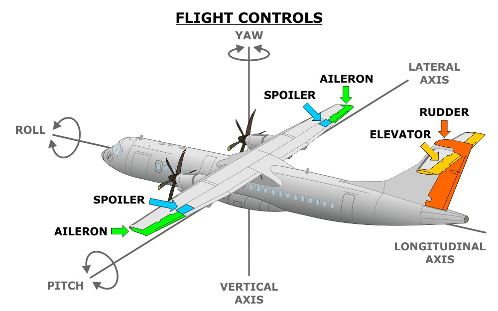 Atr 72 600 Aircraft Systems Course Aircraft Training