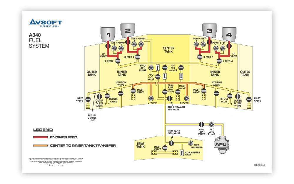 Airbus A340 System Diagrams