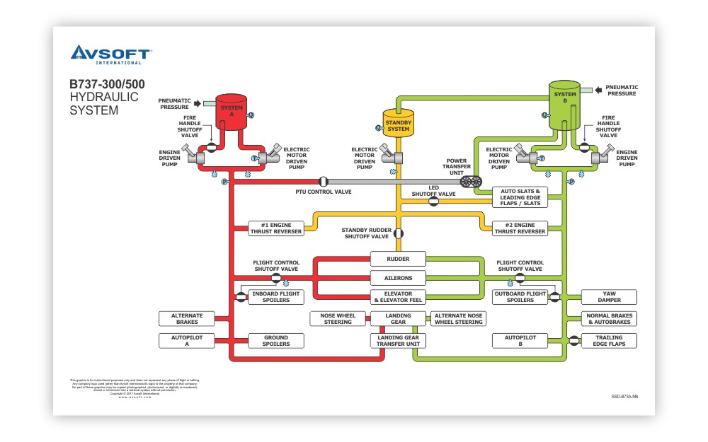 Airbus A320 System Diagrams on