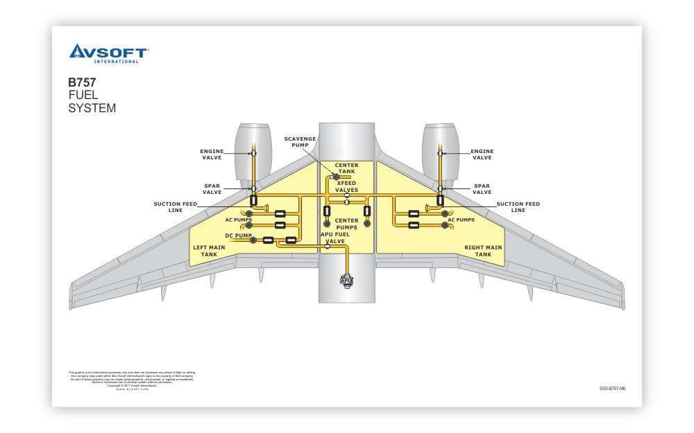Boeing B757 System Diagrams
