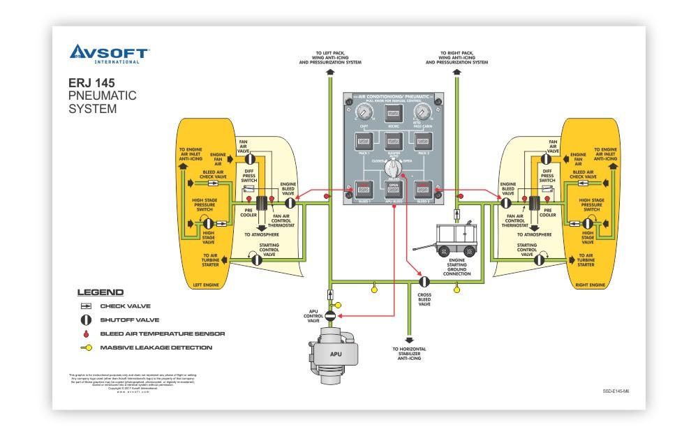 Embraer Erj145 System Diagrams